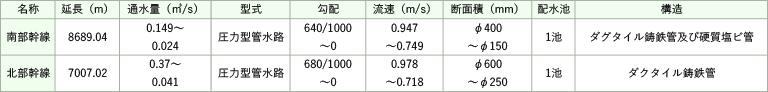 県営かんがい排水事業(かん排事業)詳細表図