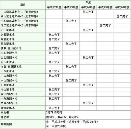 県営土地改良施設耐震対策事業詳細表図